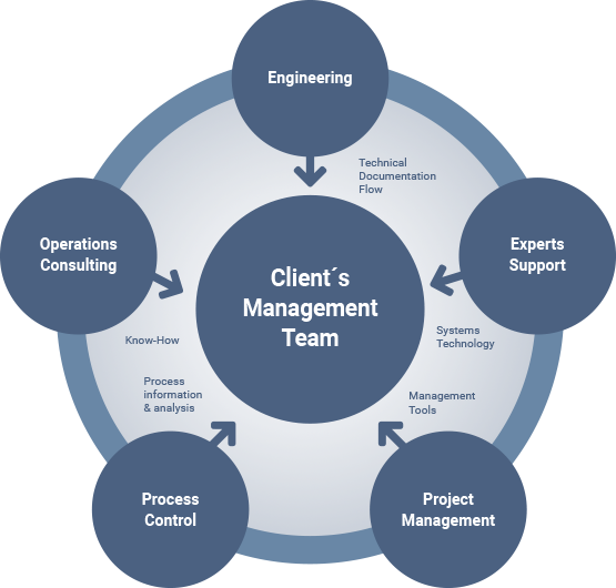 Client management team